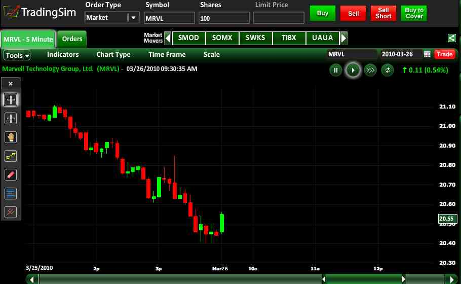 Simulador forex price action patterns forex trading