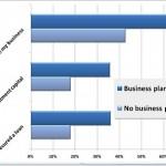 Estadística que demuestra la importancia de un plan de negocios para tener ideas de negocios rentables