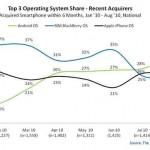 Los teléfonos inteligentes o smartphones con sistema Android comienzan a alcanzar a los iPhone