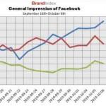 Si tu no le encuentras sentido a las redes sociales como Facebook, tal vez sea un tema generacional
