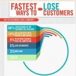 Cuales son las razones por las que una empresa o idea de negocios pierde clientes