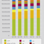 ¿Cuántos nombres de dominios de internet hay en el mundo? La importancia de los dominios como ideas de negocios