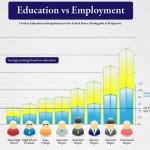 ¿Tu educación influye en cuanto dinero puedes ganar? ¿Vale la pena estudiar para tener una mejor condición social?