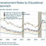 ¿Tener una mejor educación te permitirá conseguir trabajo más rápido? … aparentemente no