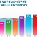 Montar un negocio ahorrando costos de inversión con trabajadores virtuales que trabajen desde su casa