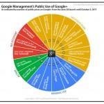 Los problemas de la red social de Google Plus para competir con Facebook, la guerra de las grandes empresas