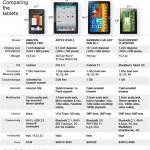 Cuadro comparativo de los diferentes tablets para ver cual es el mejor: iPad, Kindle Fire, Samsung Galaxy, Blackberry