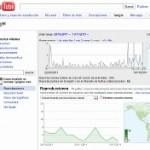 Como aumentar tu visibilidad en los negocios usando los videos YouTube como herramienta de marketing
