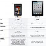 Publicidad comparativa para vender más y ganar más dinero el caso Kindle de Amazon vs. iPad de Apple