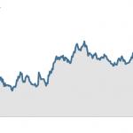 Facebook remonta y el valor de su acción llega a los niveles de precio de su lanzamiento en bolsa