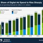 Estadística demuestra proyección del avance de la publicidad para gadgets móviles … ¿tu negocio ya está en los smartphones?