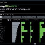 Cuadros interactivos de Bloomberg sobre los millonarios en el mundo. Las personas más ricas en gráficos