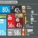 ¿Cuál es la red social más importante para poner publicidad? ¿Vale la pena invertir en publicidad en Facebook o Twitter?