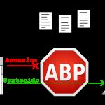 AdBlock Plus, el program gratuito para bloquear anuncios de publicidad intrusivos en Internet