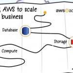 Los servicios web de Amazon – AWS, la mejor opción para proyectos de negocios basados en internet