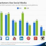 Estadística que muestra como los expertos de marketing usan las redes sociales para llegar a sus clientes