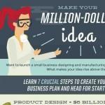 Como saber y hacer que tu idea de negocios te haga ganar un millón de dólares