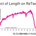 Cual es la mejor extensión de un tuit (tweet) para que sea retuiteado y ganar más seguidores en Twitter