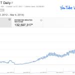 ¿Vale la pena crear un canal de video en YouTube? ¿Cuánto dinero puedo ganar en YouTube?