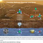 Se encuentra la primera pista concreta de vida en Marte