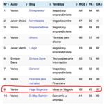 Haga Negocios entre los 10 primeros blogs en el ranking de negocios, finanzas y emprendimiento